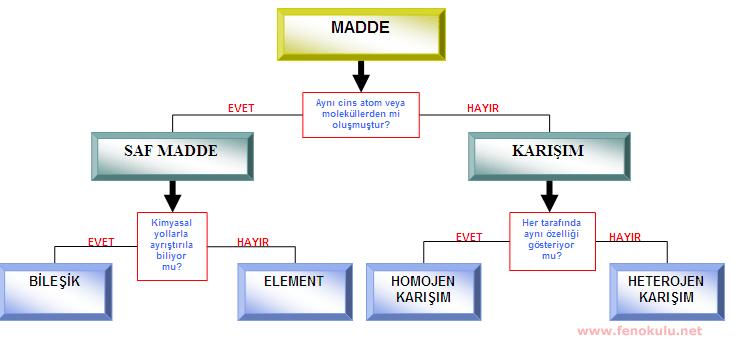 Maddeler ortak özellikleri dikkate alınarak sınıflandırılırlar