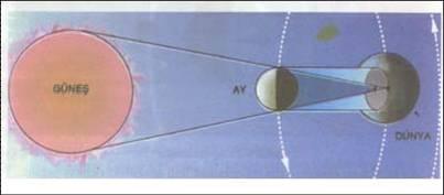 Güneş Tutulması Resimli Anlatım Sanalalemci