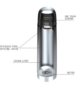 Termos – tempat untuk simpan air panas & air sejuk, gambar termos, fungsi termos, spesifikasi termos