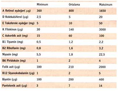 �nsanlar�n G�nl�k Almas� Gereken Vitamin Miktarlar� Nelerdir?