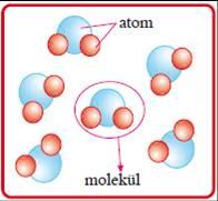 7.sınıf Ekoyay 4. ünite Atomun yapısı ve özellikleri konu ve etkinlikleri birinci bölüm