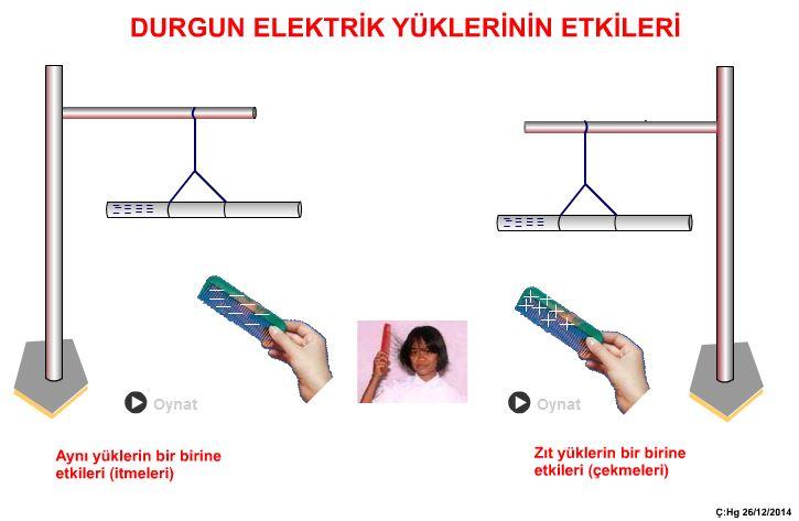Elektrik Yüklerinin Etkileri