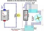Elektrik ve Su Devresinin karşılaştırılması