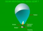 Sıcak Hava Balonları Nasıl Uçar