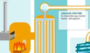 Biokütleden Elektrik Enerjisi Üretimi