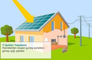 Güneş den elektrik enerjisi üretimi