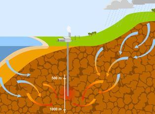Jeotermal enerjiden Elektrik üretimi