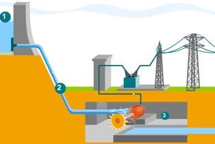 Hidroelektrik Santrallerinin Çalışması