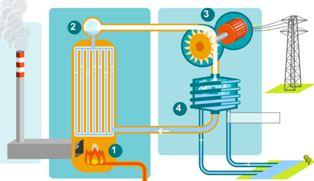 Termik Elektrik Santrallerinin Çalışması