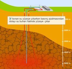 Kırık kaya jeotermel enerji santralinin çalışması