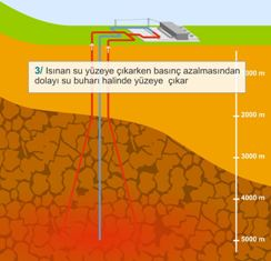 K�r�k kaya jeotermel enerji santralinin �al��mas�
