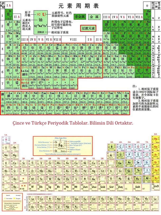 Çince ve Türkçe Periyodik Tablolar. Bilimin Dili Ortaktır.