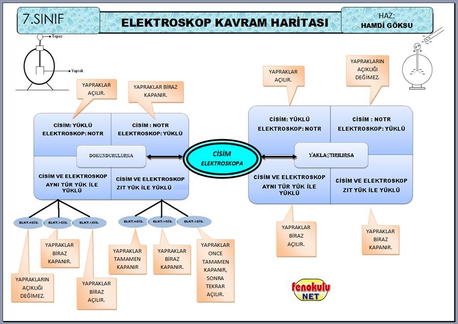 Elektroskopun özellikleri