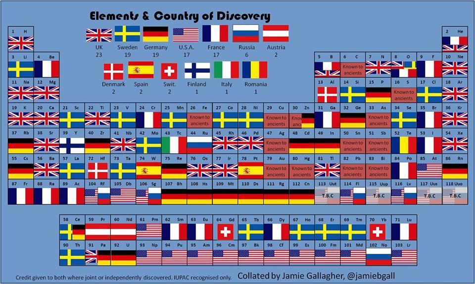 Elementlerin bulunduğu ülkeler