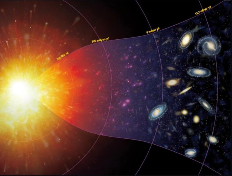 Evren nasıl oluştu