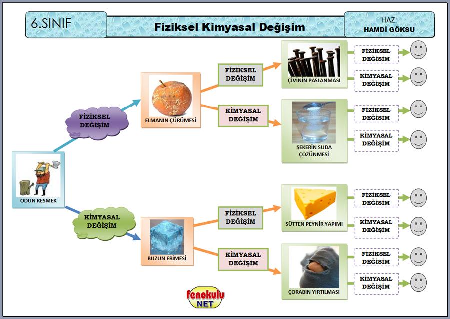 Fiziksel ve Kimyasal Değişim