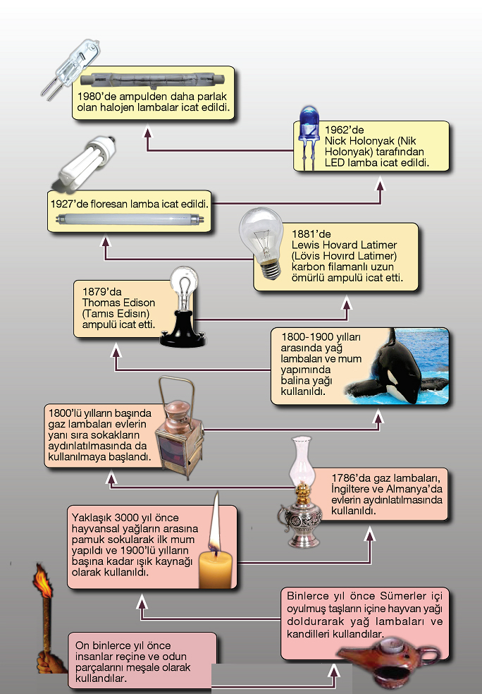 Geçmişten günümüze aydınlatma teknolojilerinin gelşimi