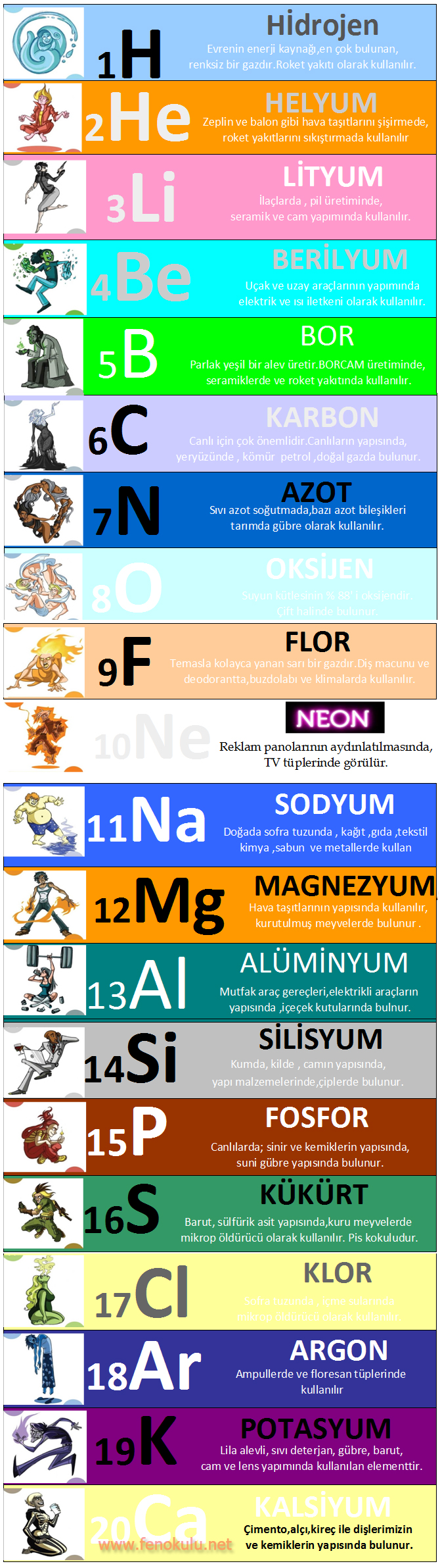 İlk 20 Element