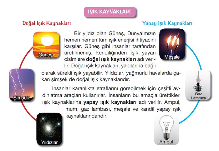 Işık Kaynakları