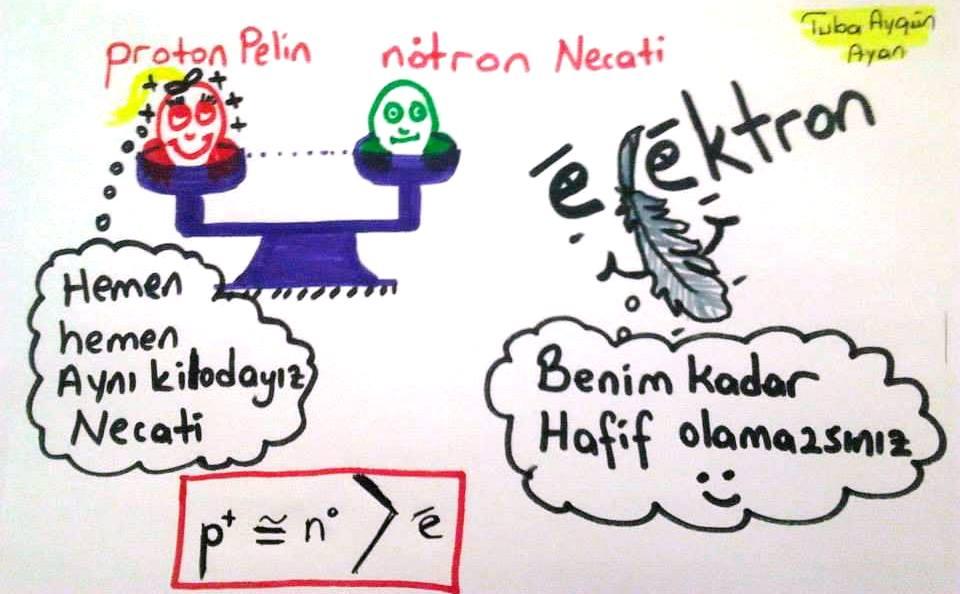 Proton n�tron ve Elektron