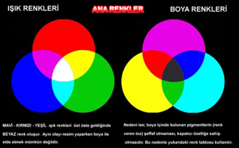 Boya ve ışık ana renkleri