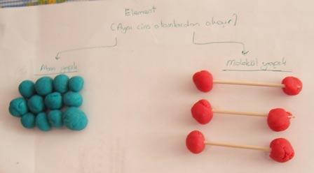 Atom ve Molekül Yapılı Elementler