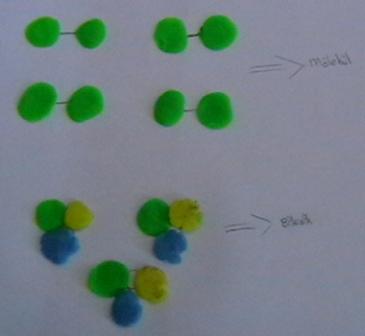 Bile�ik ve Molek�l Modeli