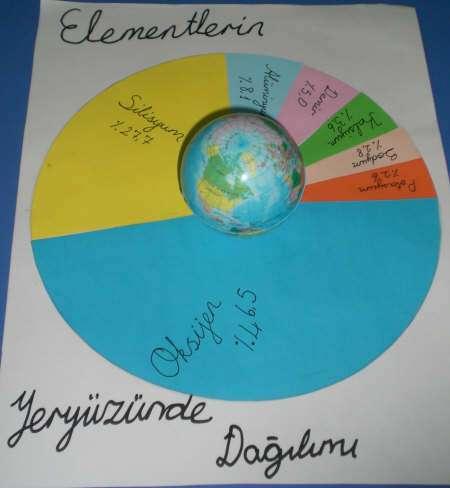 Elementlerin Yeryüzündeki Dağılımı