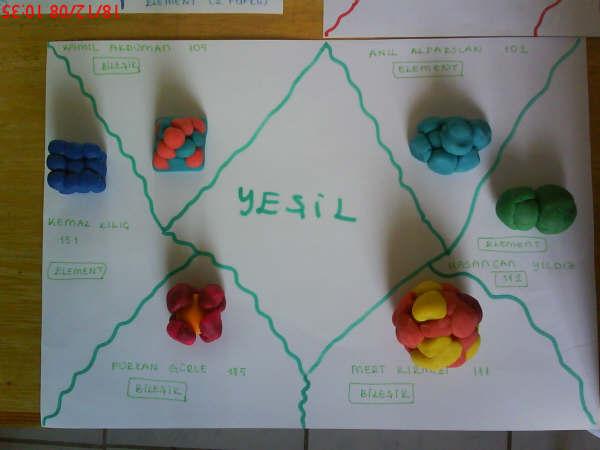 Elemet ve Bileşik Atom Modeli