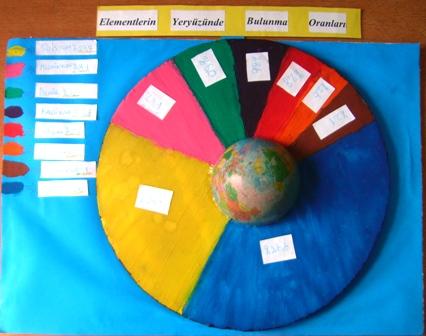 Elementlerin Yeryüzünde Bulunma Oranları