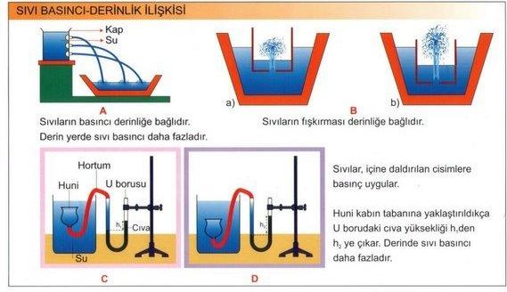 Sıvı Basıncı derinlik ilişkisi