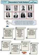 Elementler Tablosunun Tarihsel Gelişimi