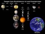 Gezegen uydu büyüklüklerinin ay ile karşılaştırılması