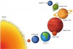 Gezegenlerdeki ağırlık değişimi?