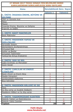 27 Nisan 2017 TEOG2 sınavı fen bilimleri dersi soru sayıları