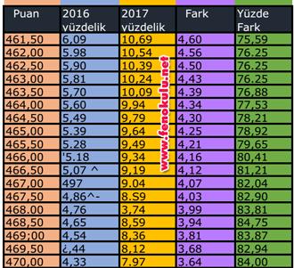 2016 ile 2017 liselere yerleştirme puanı ve yüzdelik dilim karşılaştırması.